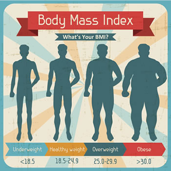 Obesity, Disease and BMI