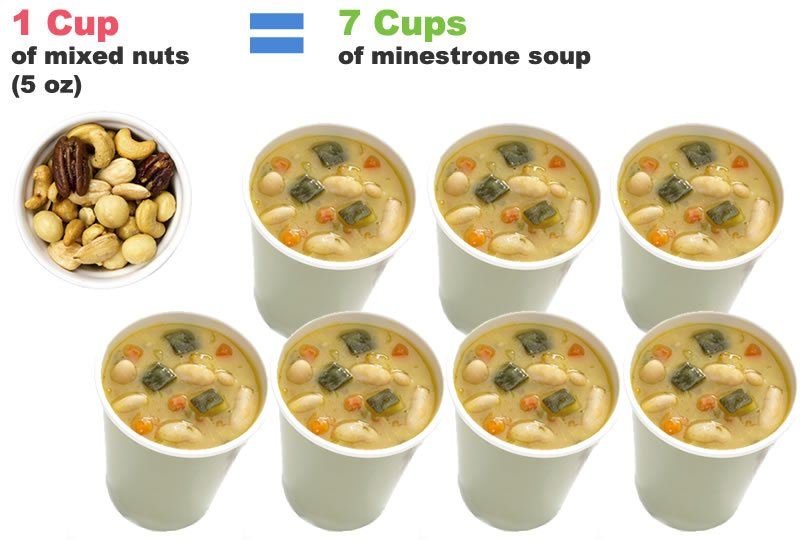 Calorie Counting: Soup vs Nuts