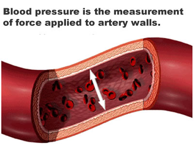 Understand High Blood Pressure and How To Lower It Naturally